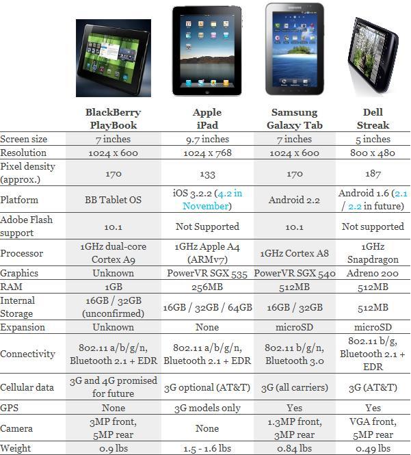Tabletowo.pl Porównanie: BlackBerry PlayBook vs. iPad vs. Galaxy Tab vs. Streak Nowości Porównania