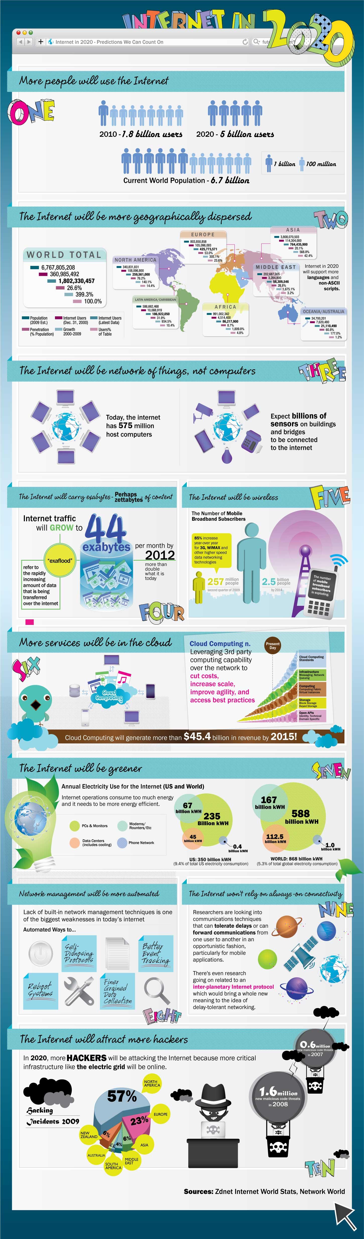 Tabletowo.pl Internet w 2020 roku (infografika) Ciekawostki Nowości