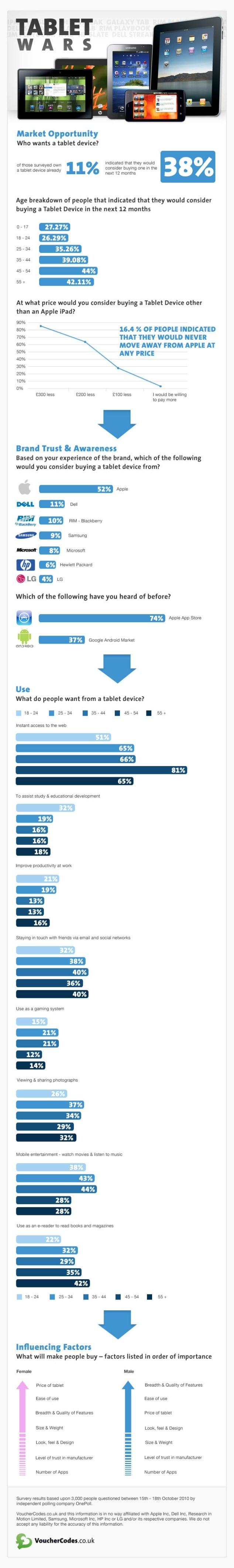 Tabletowo.pl Bitwa tabletów - ciekawa infografika Ciekawostki Nowości