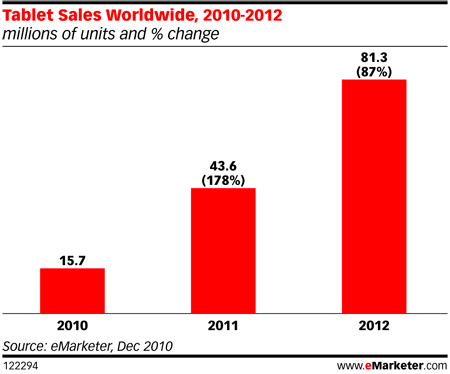 Tabletowo.pl Raport: jak będzie wyglądała sprzedaż tabletów do 2012 roku? Ciekawostki Nowości
