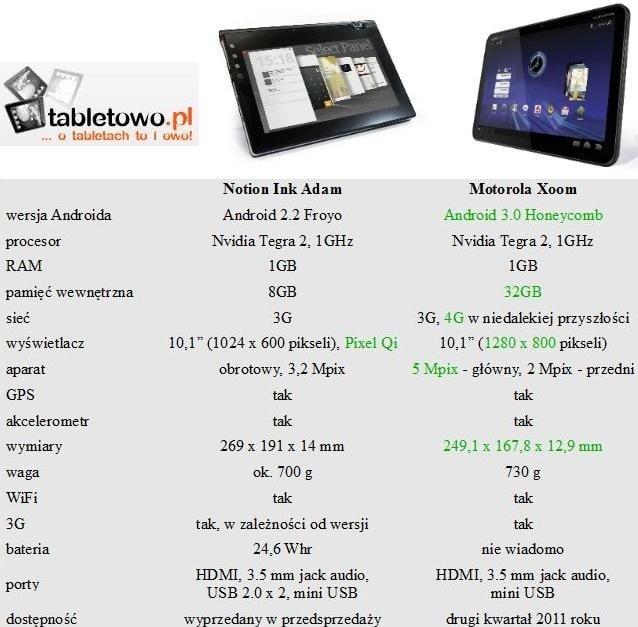Tabletowo.pl Porównanie: Notion Ink Adam vs Motorola Xoom Motorola Nowości Porównania