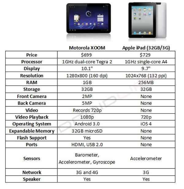 Tabletowo.pl Czy Motorola Xoom ma szansę w starciu z iPadem? Motorola Nowości