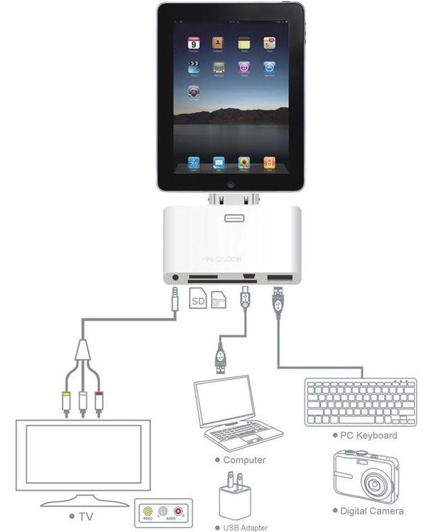 Tabletowo.pl Tańsza alternatywa rozszerzeń dla iPada w końcu nadeszła Akcesoria Apple Nowości
