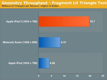 GPU iPada 2 lepsze od Tegry - to udowodnione! 18