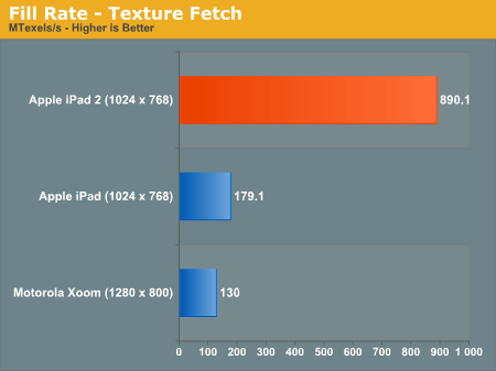 Tabletowo.pl GPU iPada 2 lepsze od Tegry - to udowodnione! Apple Ciekawostki Nowości