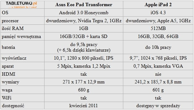 Tabletowo.pl Asus Eee Pad Transformer: taki jak iPad. Ale lepszy Nowości