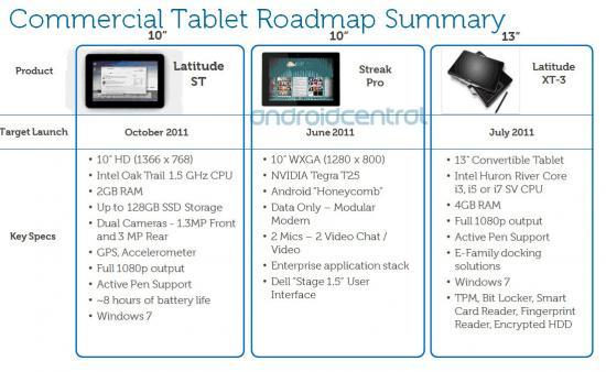 Tabletowo.pl Dell Streak Pro zadebiutuje w czerwcu, Latitude ST - w październiku Nowości Plotki / Przecieki