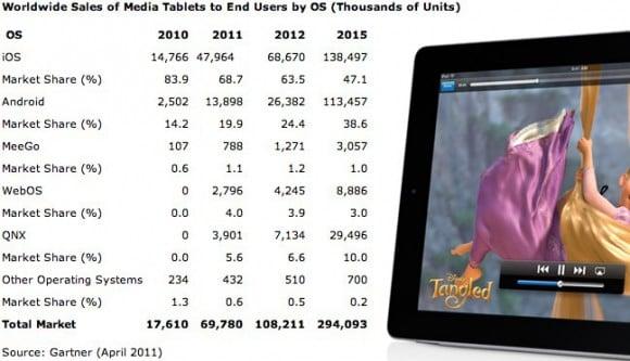Tabletowo.pl Tablety Apple będą królować do 2015 roku. Wtedy zaatakuje Android Ciekawostki Nowości