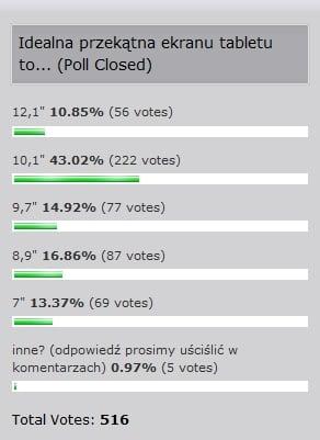 """Tabletowo.pl Czytelnicy Tabletowo: idealna przekątna ekranu to 10,1"""" Nowości"""