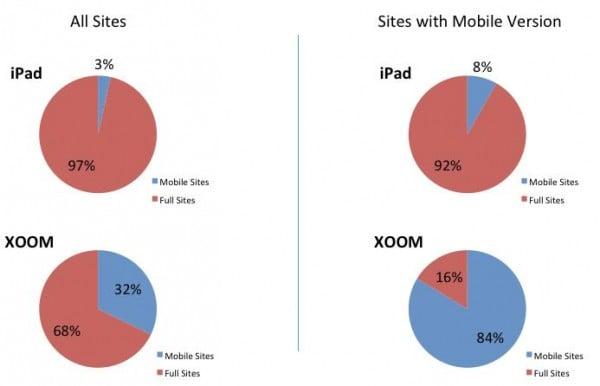 iOS vs Android: przystosowanie stron internetowych 32