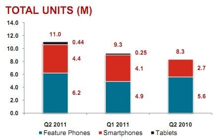 Tabletowo.pl Motorola sprzedała 440 tysięcy Xoom w Q2 Motorola Nowości