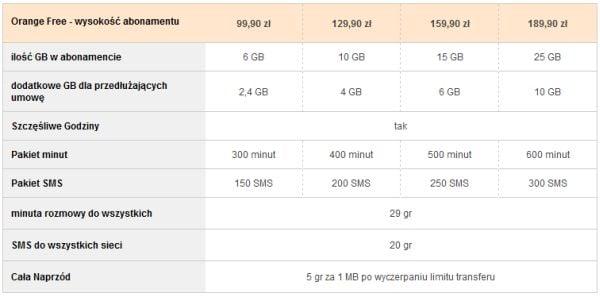 Tabletowo.pl Orange wprowadza do oferty trzy tablety, czwarty w drodze Nowości