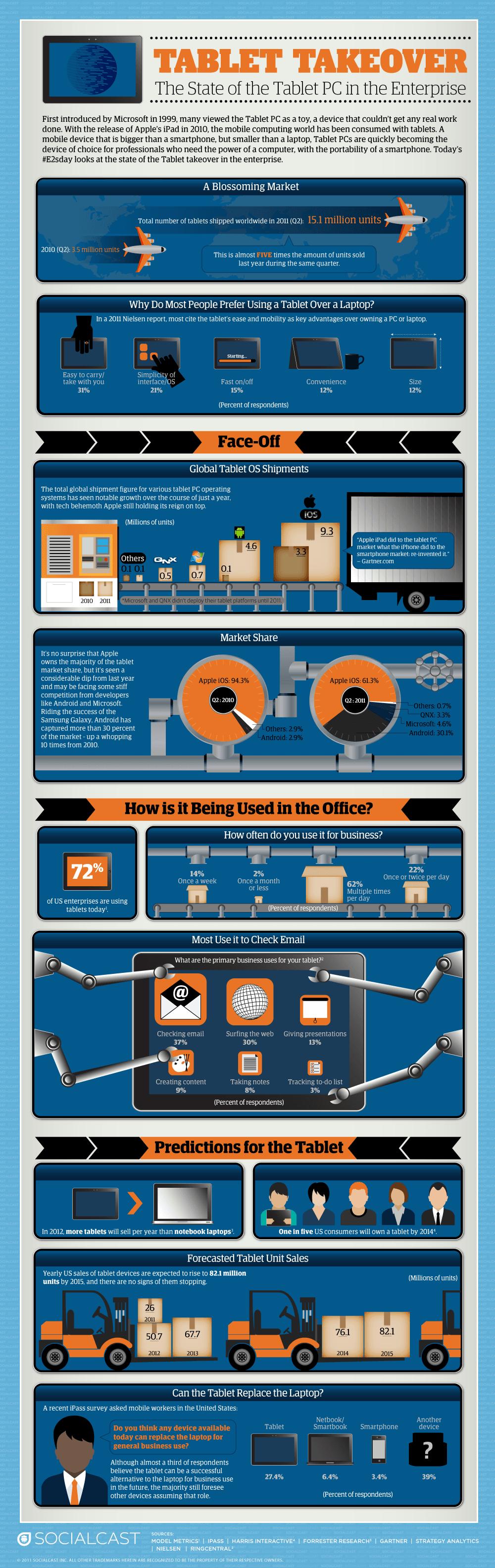 Tabletowo.pl Tablet w biznesie (infografika) Ciekawostki Nowości