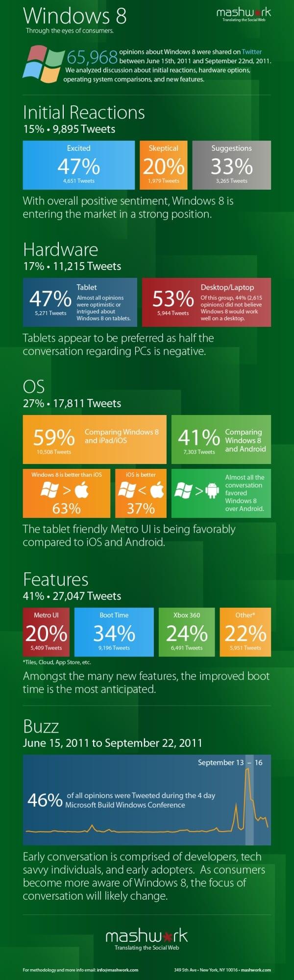 Tabletowo.pl Windows 8 stanie do walki z iOS i Androidem jak równy z równym? Nowości