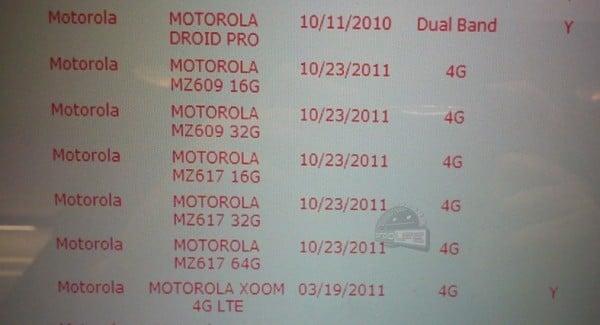 Tabletowo.pl Motorola Xoom 2 będzie dostępna w trzech wersjach: 16GB, 32GB i 64GB Motorola Nowości Plotki / Przecieki