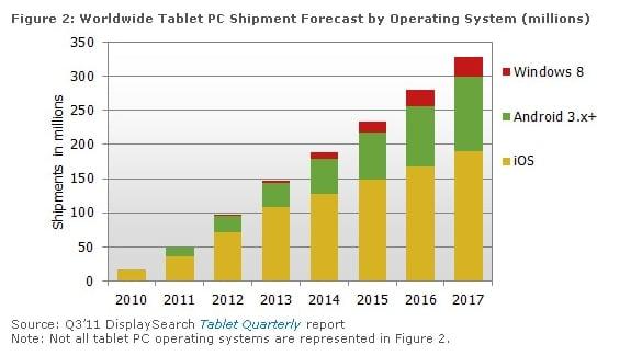 Tabletowo.pl iOS będzie rządził na rynku tabletów przynajmniej do 2017 roku? Apple Nowości Plotki / Przecieki