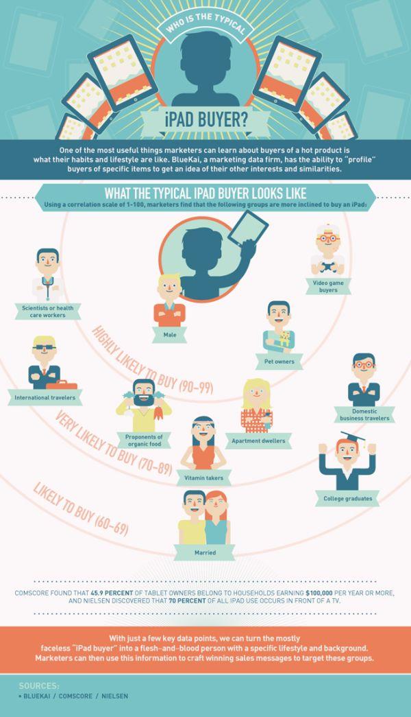 Tabletowo.pl Kim są osoby zainteresowane kupnem iPada? (infografika) Apple Ciekawostki Nowości