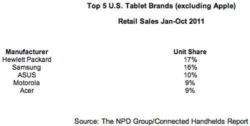 Tabletowo.pl USA: Hewlett-Packard lepszy niż Samsung Ciekawostki Nowości Samsung
