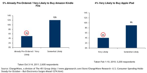 Tabletowo.pl Amazon Kindle Fire bardziej pożądany przed rynkową premierą niż iPad Apple Ciekawostki Nowości