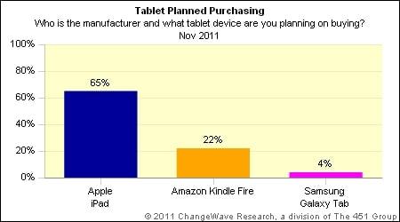 tablety święta 2011