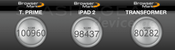 ipad vs prime benchmark