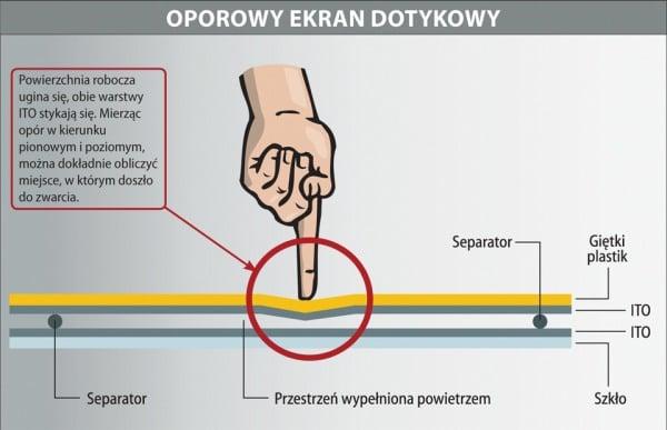 Tabletowo.pl Poradnik: ekran oporowy czy pojemnościowy? Nowości