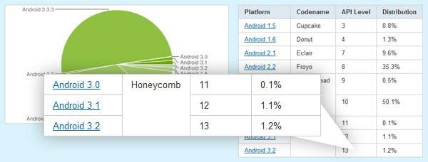 Tabletowo.pl Android Honeycomb stanowi zaledwie 1% urządzeń z systemem Android Nowości