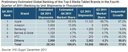 Tabletowo.pl iSuppli prognozuje sytuację na rynku tabletów w Q4 2011. Kindle Fire na drugiej pozycji Ciekawostki Nowości