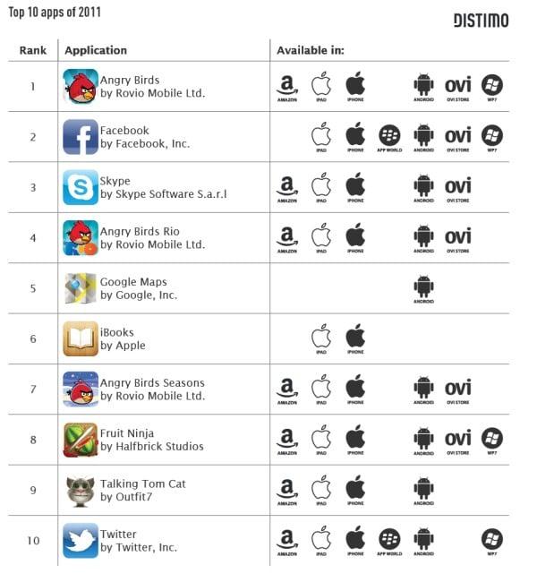 Tabletowo.pl Najpopularniejsze aplikacje 2011 roku (według Distimo) - bez niespodzianek Aplikacje Nowości