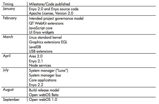 open webos milestones