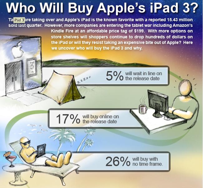 Tabletowo.pl Kto kupi iPada 3 - infografika Apple Ciekawostki