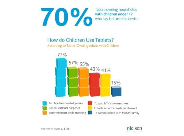 Tabletowo.pl Jak dzieci korzystają z tabletów? (infografika) Apple Ciekawostki