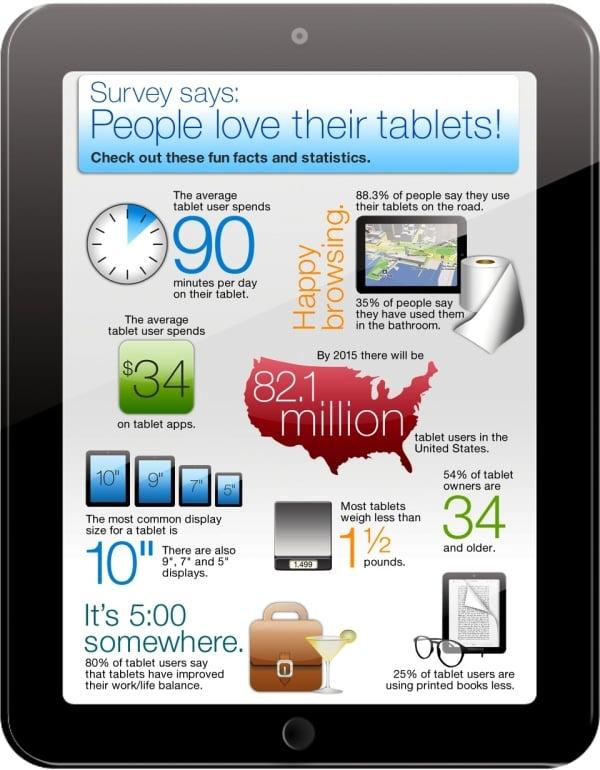 Tabletowo.pl Infografika: Ludzie kochają swoje tablety Ciekawostki Nowości