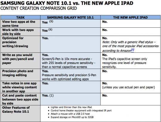 samsung galaxy note 10.1 vs nowy ipad
