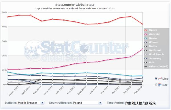 Tabletowo.pl Najpopularniejsza przeglądarka mobilna na świecie? Ta z Androida Aplikacje Nowości