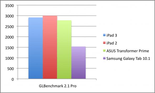 Apple A5X vs Apple A5 vs Nvidia Tegra 3. Który procesor jest najmocniejszy? 22