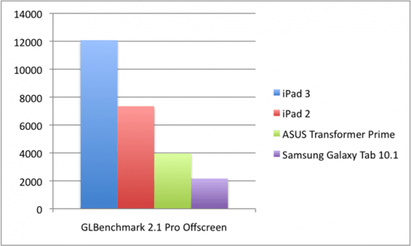 Tabletowo.pl Apple A5X vs Apple A5 vs Nvidia Tegra 3. Który procesor jest najmocniejszy? Apple Asus Porównania