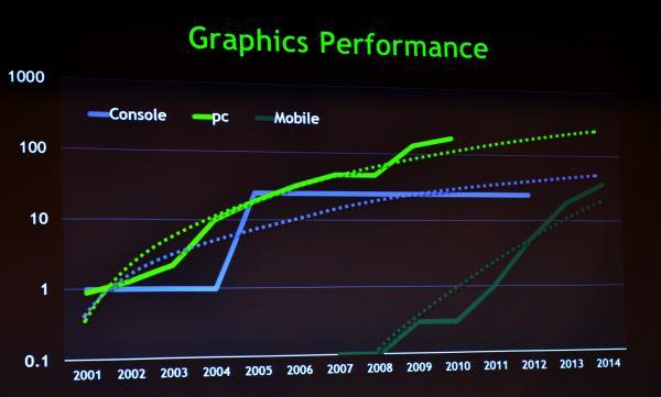 Tabletowo.pl W 2014 roku mobilne układy Nvidii będą mocniejsze od Xboxa 360 Nowości