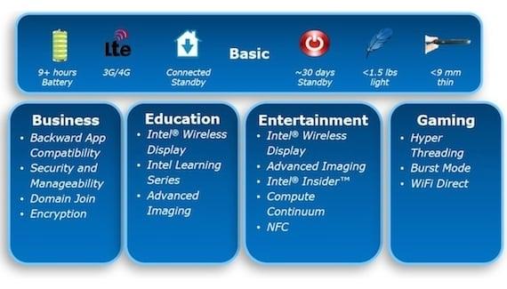 Tabletowo.pl Wiemy, jakie mają być tablety z Windows 8 i procesorami Intela Nowości