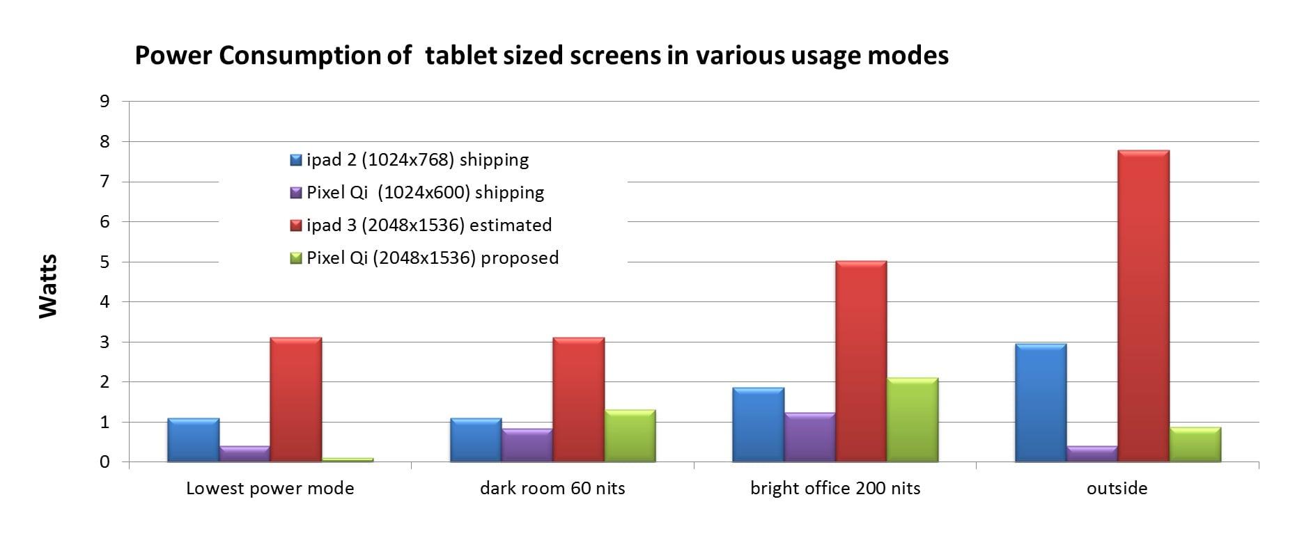 """Tabletowo.pl Pixel Qi: """"Nasze ekrany będą lepsze niż Retina w nowym iPadzie"""" Nowości Porównania"""