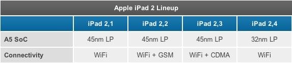 nowy ipad 2 procesor