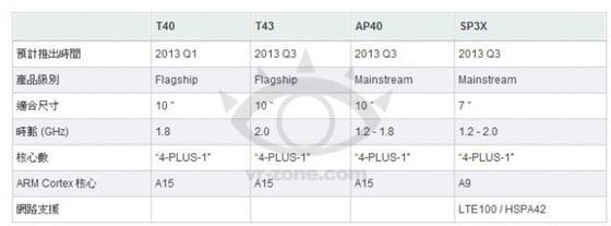 Tabletowo.pl Nvidia Tegra 4 w Q1 2013. Znamy specyfikację! Plotki / Przecieki