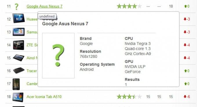 Tabletowo.pl Tablet Google Asus Nexus 7 zdradza swą specyfikację na stronie z testami Nowości Plotki / Przecieki