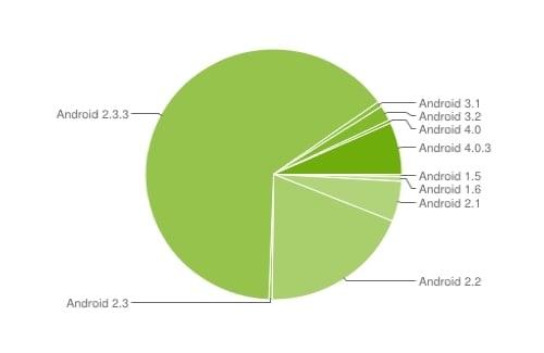 android maj 2012