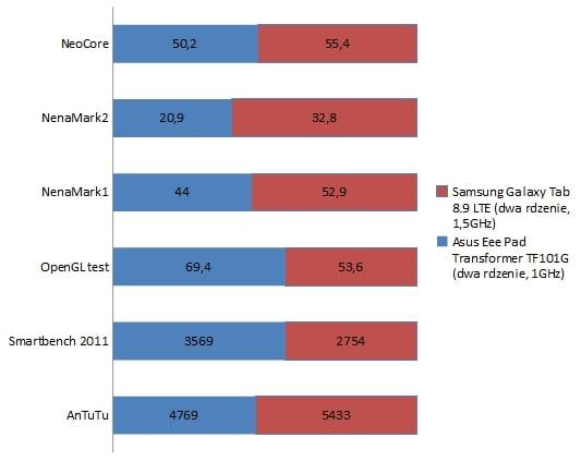 benchmarki samsung galaxy tab 8.9 lte