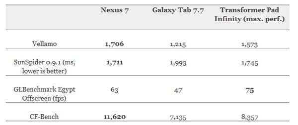 Tabletowo.pl Google Nexus 7 powstał w 4 miesiące i jest lepszy od droższych tabletów Asus Porównania