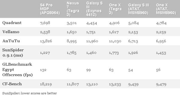 Qualcomm Snapdragon S4 Pro (APQ8064) MDP