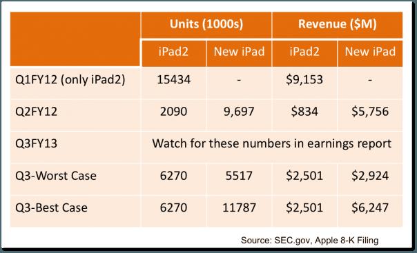 Tabletowo.pl iPad 2 bardziej dochodowy niż nowy iPad? Apple