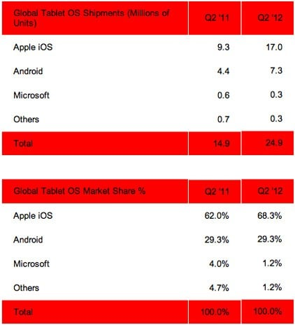 strategy analytics udział w rynku tabletów