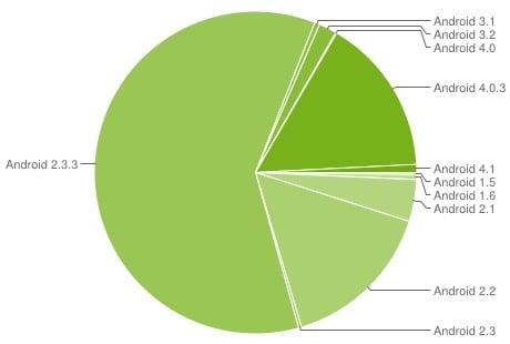 Tabletowo.pl Ice Cream Sandwich już na 15,9% urządzeń z Androidem Ciekawostki Nowości